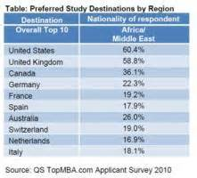Top 10 Mba Colleges In Netherlands by Mba Applicants Look To Local And European B