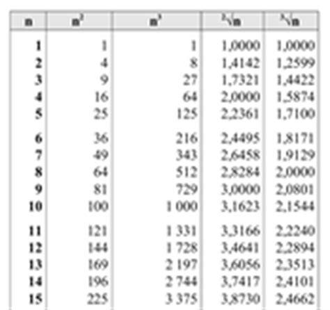 tavole pitagoriche da 1 a 1000 tavole numeriche matematica scienze di antonio guermani