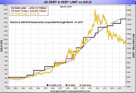 Current Us Debt Ceiling by Investingchannel Worlds Largest Debtor Raises U S