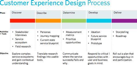 design management experience customer experience design process cooper work darn