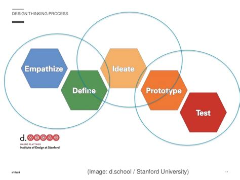 design thinking harvard business school design thinking strategies solutions for business