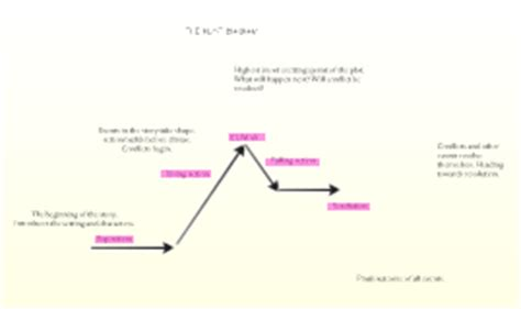 of mice and plot diagram of mice and plot diagram by anthony matarese on prezi