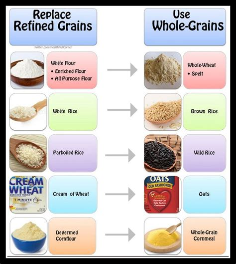 5 whole grain foods 27 best images about nutrition posters on