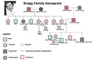 family genogram template best photos of genogram symbols family members family