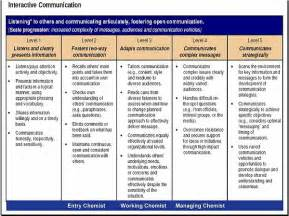 resume dictionary skills checklist resume example language skills