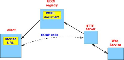 tutorial on web services in c web services