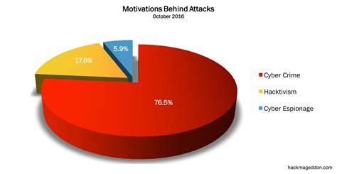 attack statistics october 2016 cyber attacks statistics hackmageddon