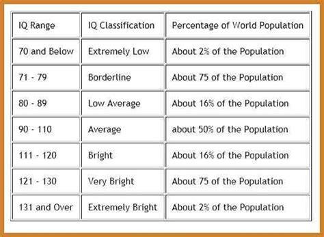 iq chart template iq range chart 30 printable iq charts iq scores iq