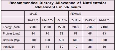 nutritional requirements table daily nutritional requirements chart hunt hankk co