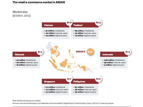 5 things to improve for ecommerce to grow in Southeast Asia
