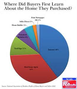 what to do at home where buyers find their homes rea realty