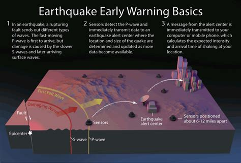 Earthquake Warning System | earthquake early warning
