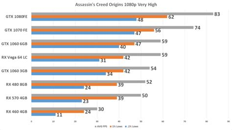 Core Bench Assassin S Creed Origins Graphics Card Performance