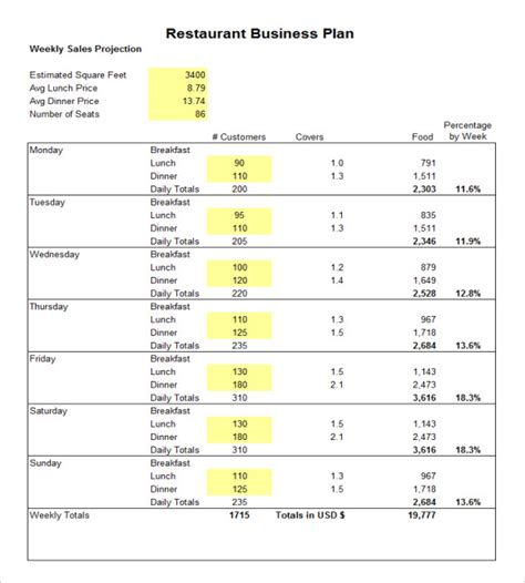 restaurant business plan template pdf sle restaurant budget 5 documents in pdf