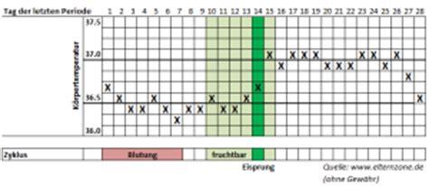 wann ist frau fruchtbar empf 228 ngnis eine frage des richtigen zeitpunktes elternzone
