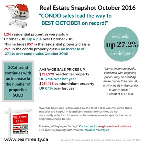 california real estate market update august 2015 call community blog links contact