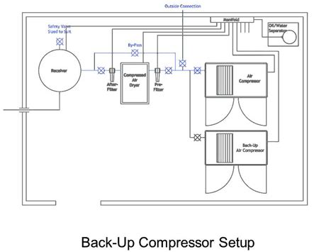 designing room layout compressor room layout youtube