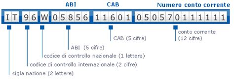 da cab e abi codice iban cos 232 composizione ed esempio