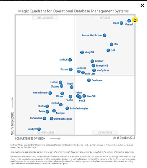 who leads the rdbms pack aboutcom databases hodentek microsoft is leading the pack in magic quandrant