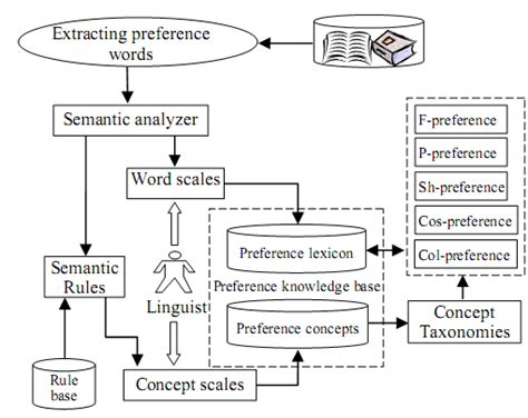 design concept generation developing customer preferences for concept generation by