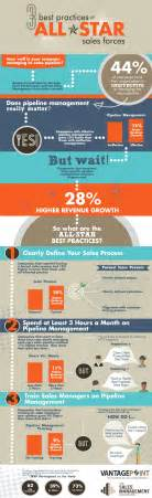 3 sales pipeline management best practices proven to grow