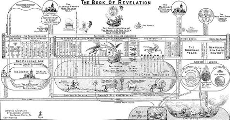 the book of revelation pictures clarence larkin the book of revelation illustrations