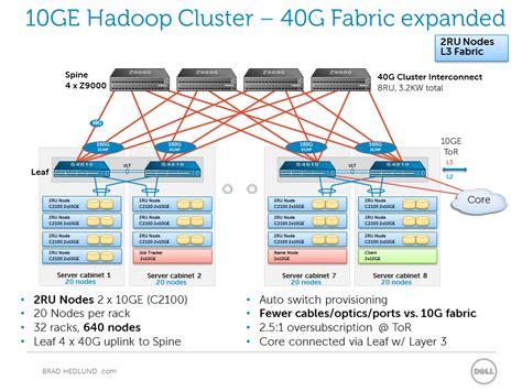 hadoop cluster architecture diagram hadoop cluster diagram image for car engine scheme