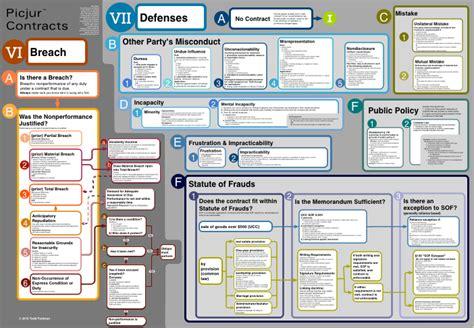 parol evidence rule flowchart parol evidence rule flowchart create a flowchart
