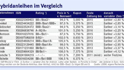 festzins deutsche bank anleihen vergleich deutsche bank broker