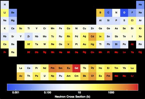 neutron cross sections neutron cross section for all the elements in the periodic