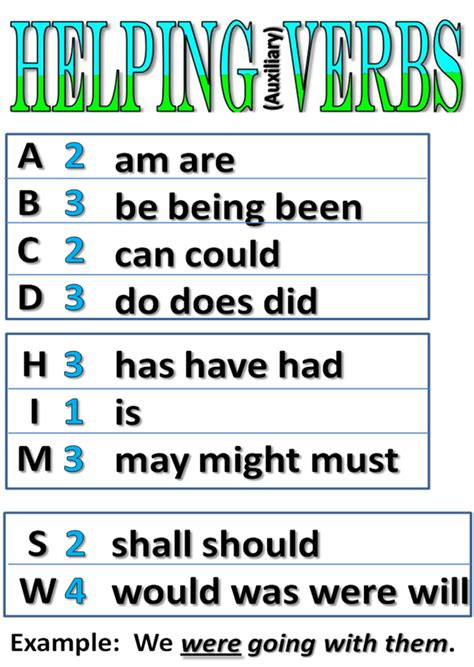 Helping Verb Worksheets by Helping Verbs Eg 6th Grade Computers