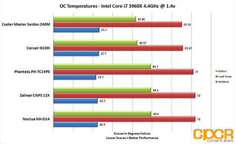best cooler for cing uk best cpu air cooler