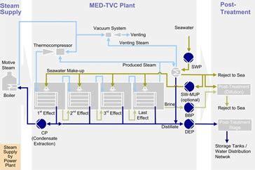 design of multi effect distillation multi effect distillation med sulzer