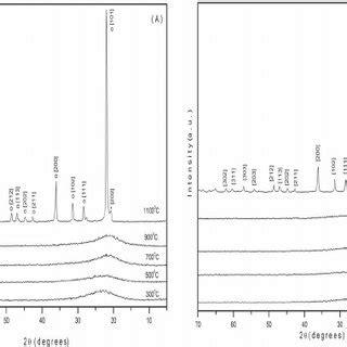 silica x ray diffraction pattern figure 6 silica xerogel scientific diagram