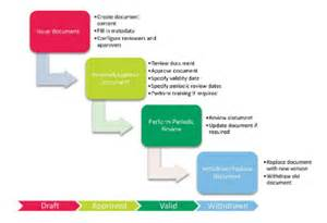 fda sop template sop management pharmaceutical technology