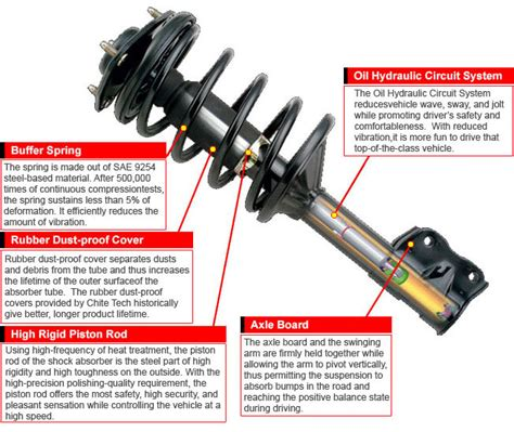 Federbein Auto by Struts Shocks Ebel S Auto Repair 509 489 6701
