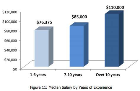 visual communication design salary range visual communication design salary range sap