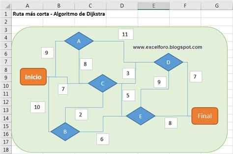 rutas mas cortas algoritmo de dijkstra en busca de la ruta m 225 s corta