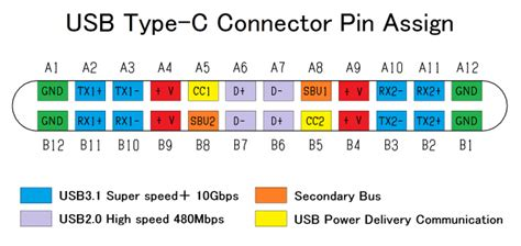 pin layout for usb usb type c recommended layout