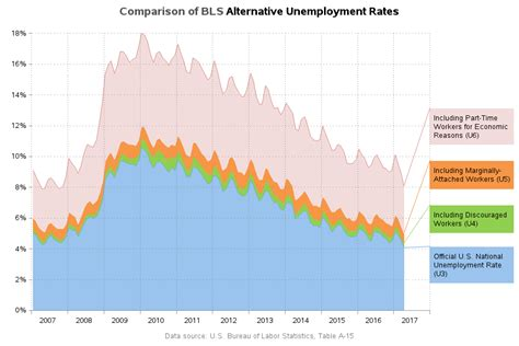 Rate Search Unemployment Rate By State Driverlayer Search Engine