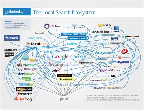 local search updated the local search cluster err ecosystem