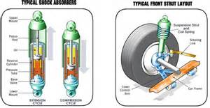 Car Struts And Suspension Strut Assembly Parts Schematic Diagram Car