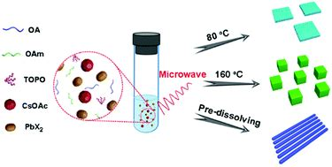microwave emitting diode microwave assisted synthesis of high quality all inorganic cspbx3 x cl br i perovskite