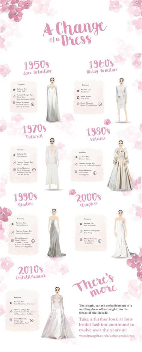 Chagne Wedding Dress by The Evolution Of The Wedding Dress Unique Wedding