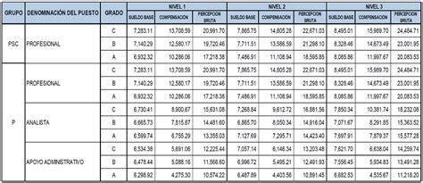 tabulador de sueldos y salarios 2016 del gobierno federal tabulador de sueldos 2016 newhairstylesformen2014 com