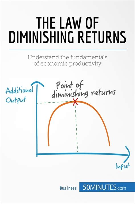 law of diminishing returns definition the law of diminishing returns theory and applications