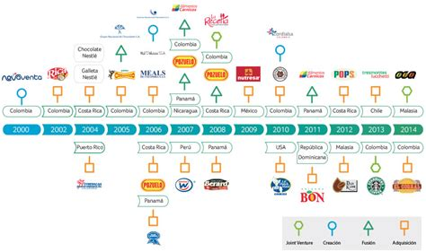 cadena de suministro nutresa crecimiento y liderazgo de mercados informe integrado 2014