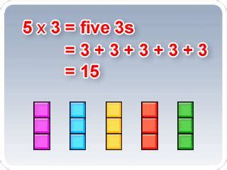 diagram repeated addition multiplication is repeated addition 2 alamandamaths