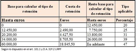 tabla de retenciones de iva ecuador 2016 sri tabla retenciones 2016 sri ecuador tabla del iva sri