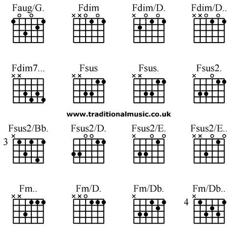 Fm Guitar Chords
